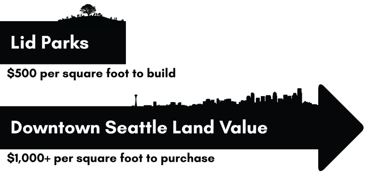 Comparing the average cost of lid parks to the value of land in Downtown Seattle.